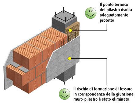 Giunzione muro telaio bertone contract srls - Pilastro portante ...
